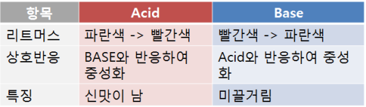 acid vs base